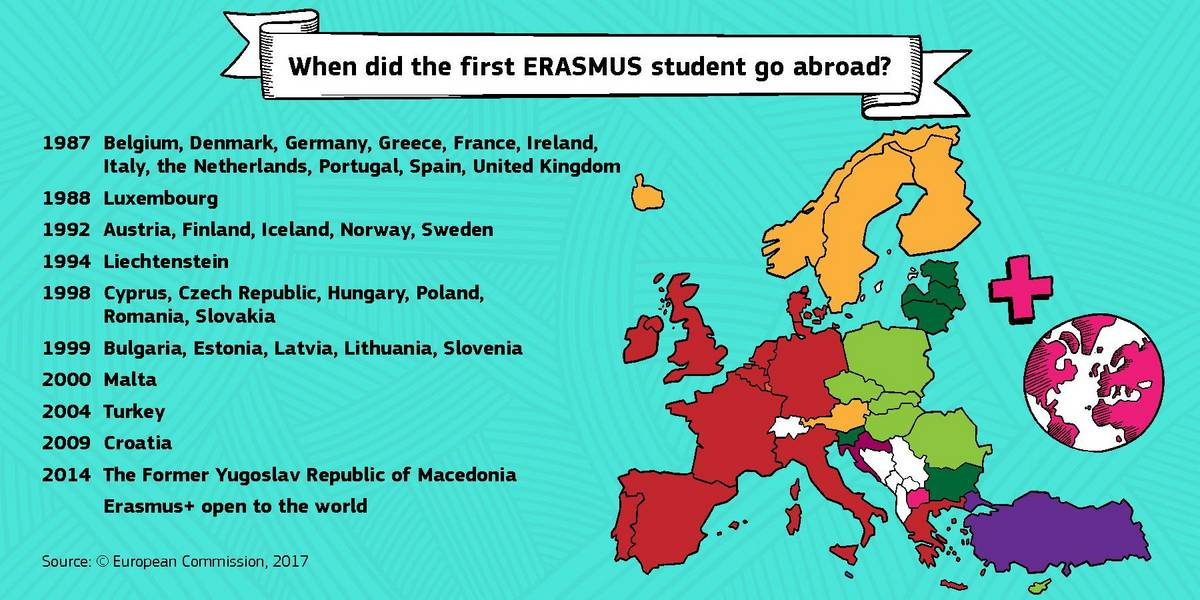 "Banner: ""When did the first Erasmus student go abroad?"""